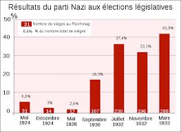 elections nazi