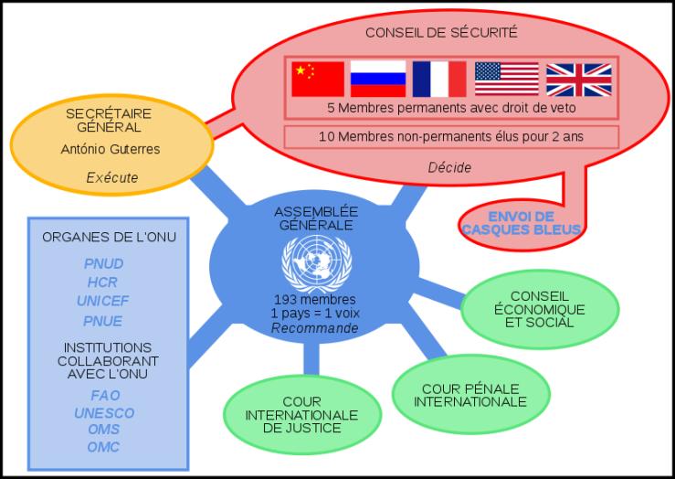 800px-Institutions_de_l'ONU.svg.png